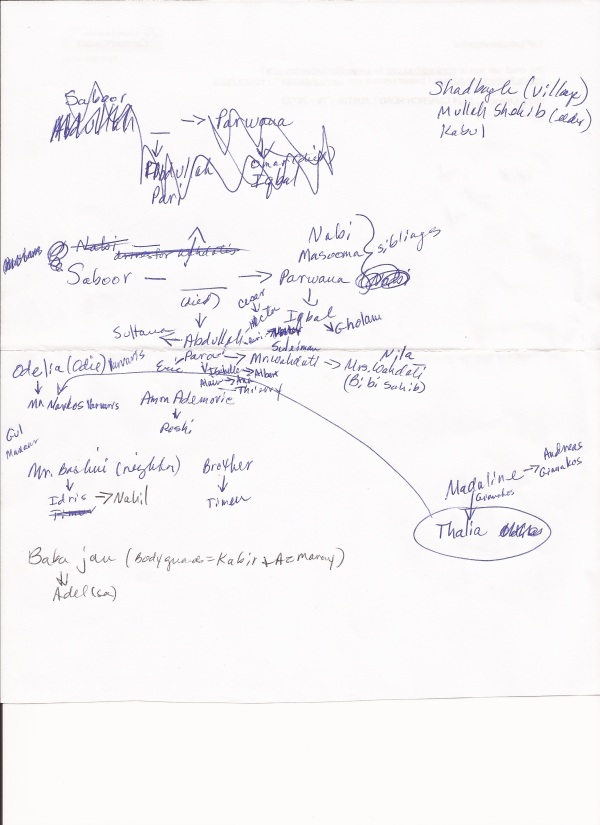 Lanie Tankard's aide-memoire—her cheat sheet for the novel.